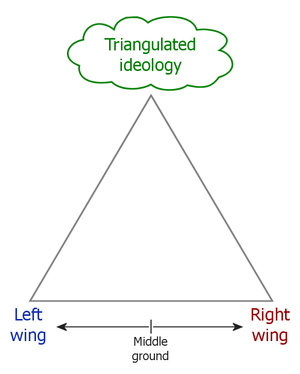 Zie: http://en.wikipedia.org/wiki/Triangulation_%28politics%29
